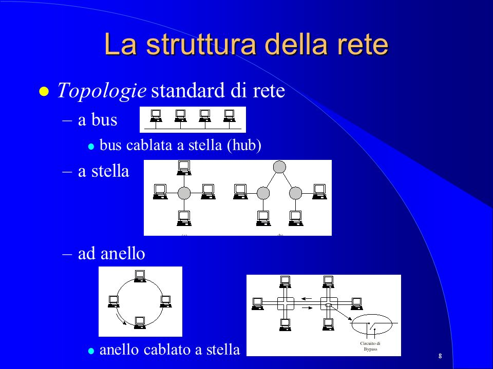 8 La struttura della rete l Topologie standard di rete –a bus l bus cablata a stella (hub) –a stella –ad anello l anello cablato a stella
