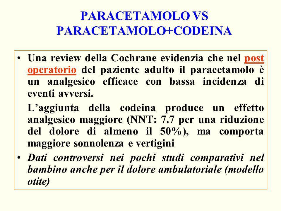 PARACETAMOLO VS PARACETAMOLO+CODEINA Una review della Cochrane evidenzia che nel post operatorio del paziente adulto il paracetamolo è un analgesico e