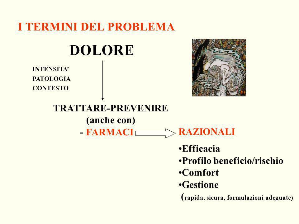 I TERMINI DEL PROBLEMA INTENSITA PATOLOGIA CONTESTO TRATTARE-PREVENIRE (anche con) - FARMACI - RAZIONALI Efficacia Profilo beneficio/rischio Comfort G
