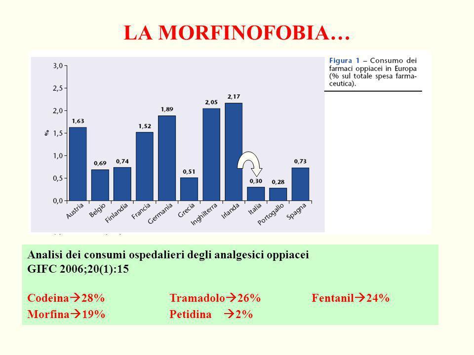 LA MORFINOFOBIA… Analisi dei consumi ospedalieri degli analgesici oppiacei GIFC 2006;20(1):15 Codeina 28%Tramadolo 26%Fentanil 24% Morfina 19%Petidina