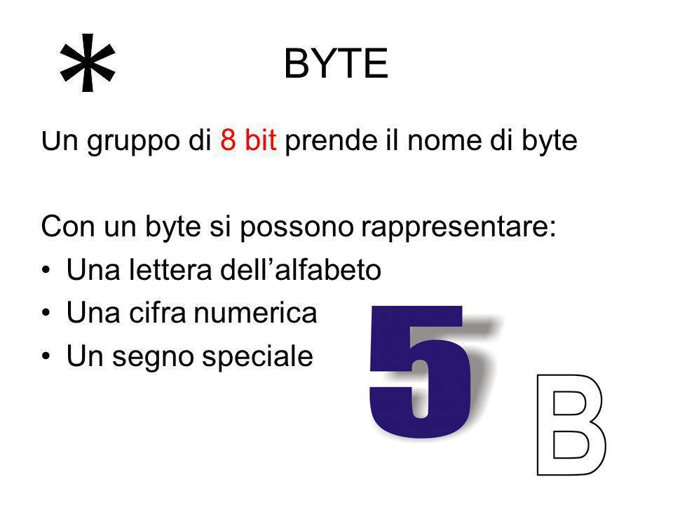 BYTE Un gruppo di 8 bit prende il nome di byte Con un byte si possono rappresentare: Una lettera dellalfabeto Una cifra numerica Un segno speciale
