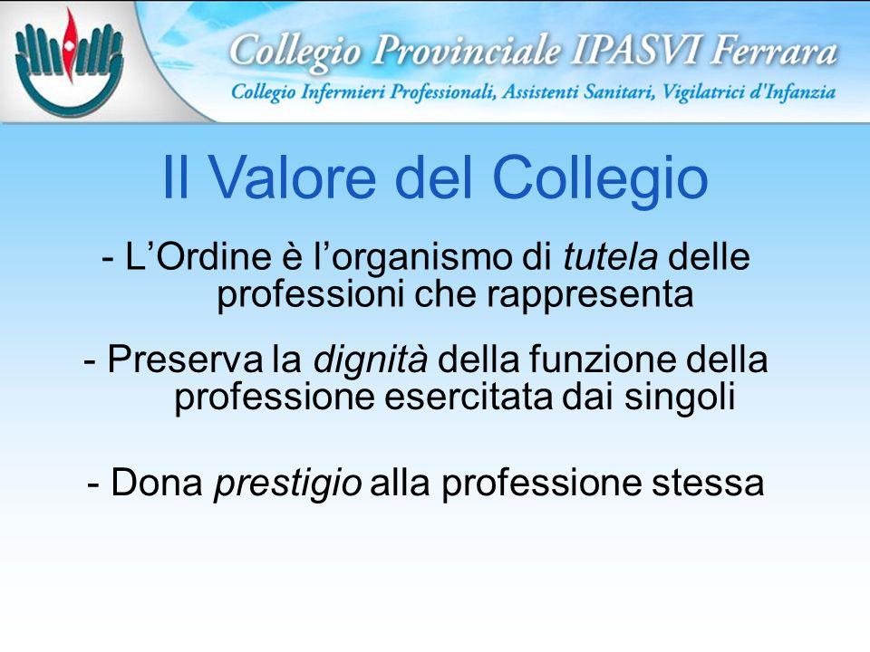 Il Valore del Collegio - LOrdine è lorganismo di tutela delle professioni che rappresenta - Preserva la dignità della funzione della professione esercitata dai singoli - Dona prestigio alla professione stessa