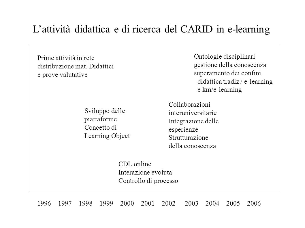 19961997199819992000200120022003200420052006 Lattività didattica e di ricerca del CARID in e-learning Prime attività in rete distribuzione mat. Didatt