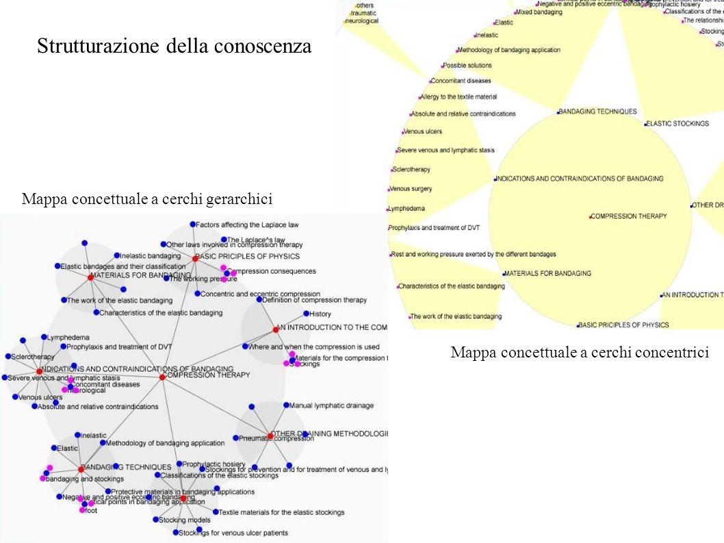 Strutturazione della conoscenza Mappa concettuale a cerchi gerarchici Mappa concettuale a cerchi concentrici
