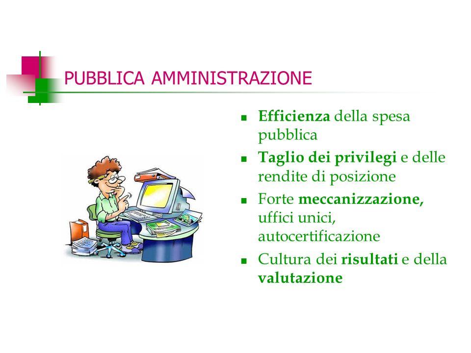 PUBBLICA AMMINISTRAZIONE Efficienza della spesa pubblica Taglio dei privilegi e delle rendite di posizione Forte meccanizzazione, uffici unici, autocertificazione Cultura dei risultati e della valutazione