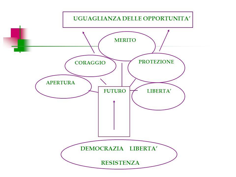 FUTURO APERTURA MERITO CORAGGIO LIBERTA DEMOCRAZIA LIBERTA RESISTENZA PROTEZIONE UGUAGLIANZA DELLE OPPORTUNITA