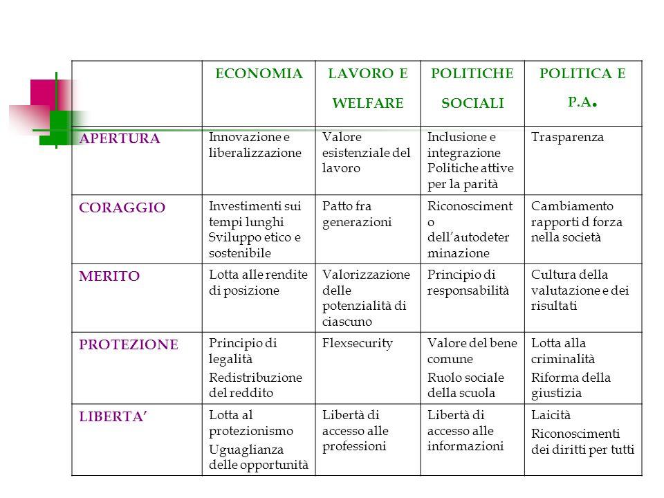 ECONOMIALAVORO E WELFARE POLITICHE SOCIALI POLITICA E P.A.