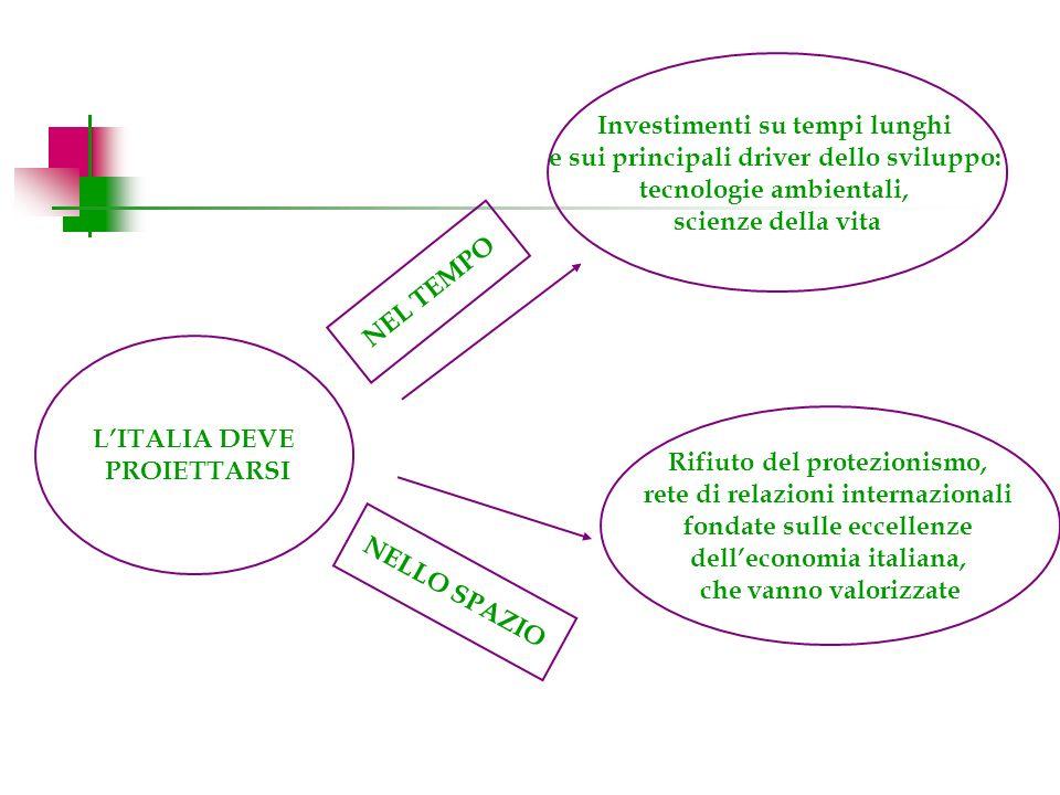Rifiuto del protezionismo, rete di relazioni internazionali fondate sulle eccellenze delleconomia italiana, che vanno valorizzate NEL TEMPO NELLO SPAZIO LITALIA DEVE PROIETTARSI Investimenti su tempi lunghi e sui principali driver dello sviluppo: tecnologie ambientali, scienze della vita