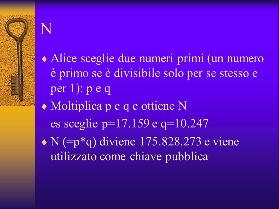 N Alice sceglie due numeri primi (un numero è primo se è divisibile solo per se stesso e per 1): p e q Moltiplica p e q e ottiene N es sceglie p=17.15