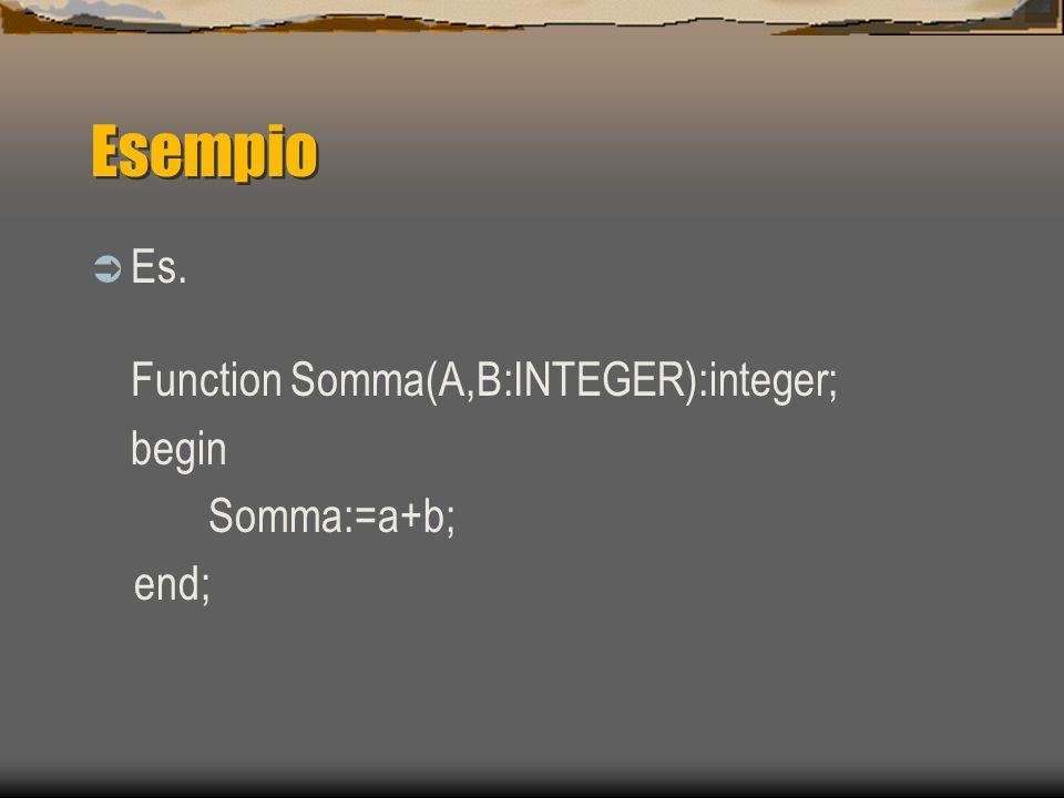 Esempio Es. Function Somma(A,B:INTEGER):integer; begin Somma:=a+b; end;