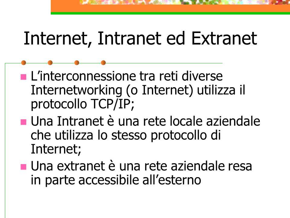 Internet, Intranet ed Extranet Linterconnessione tra reti diverse Internetworking (o Internet) utilizza il protocollo TCP/IP; Una Intranet è una rete
