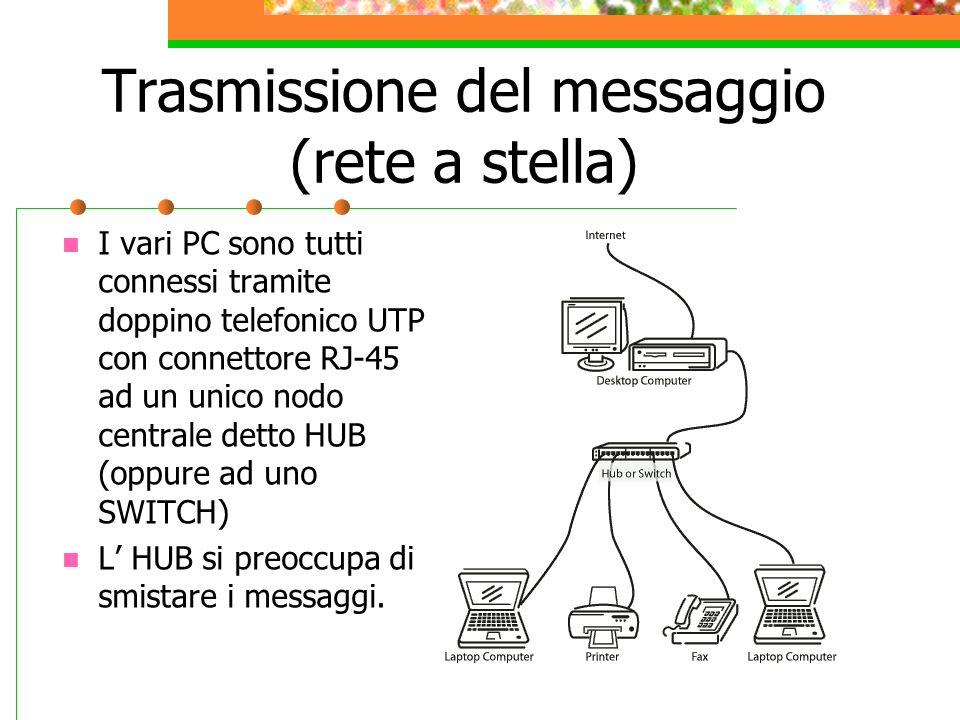 Trasmissione del messaggio (rete a stella) I vari PC sono tutti connessi tramite doppino telefonico UTP con connettore RJ-45 ad un unico nodo centrale