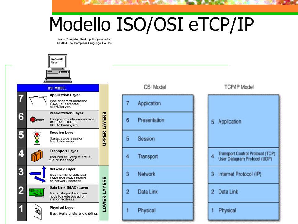 2.Architettura Client/Server 1- Il Client effettua la richiesta di un servizio.