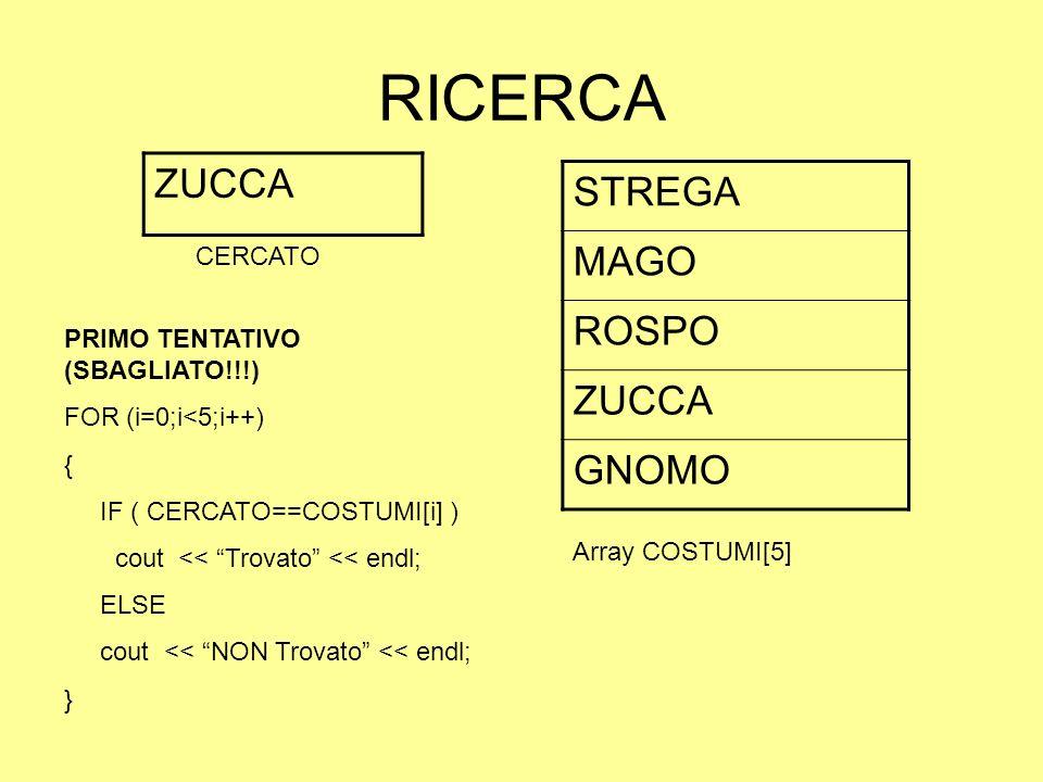 RICERCA STREGA MAGO ROSPO ZUCCA GNOMO ZUCCA PRIMO TENTATIVO (SBAGLIATO!!!) FOR (i=0;i<5;i++) { IF ( CERCATO==COSTUMI[i] ) cout << Trovato << endl; ELS