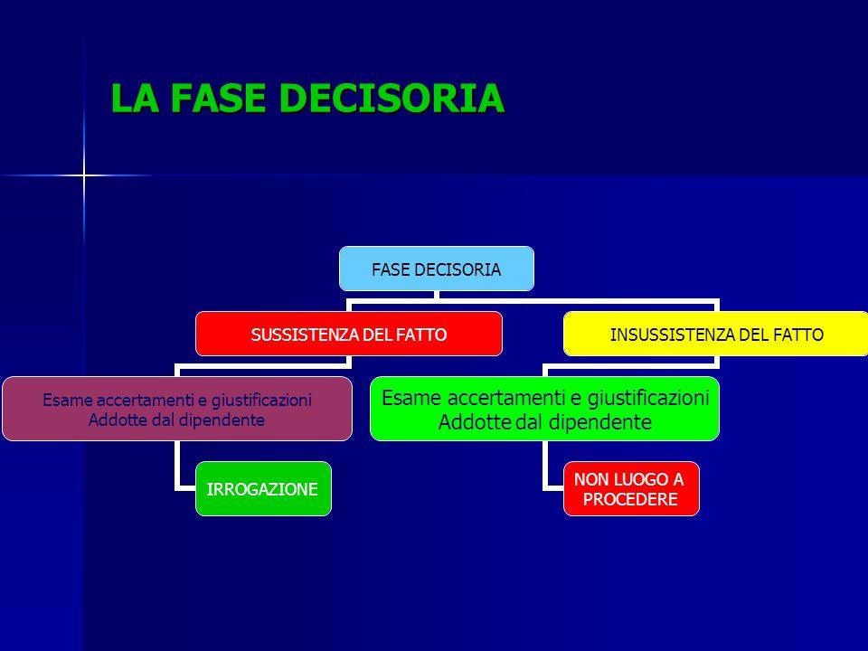 LA FASE DECISORIA FASE DECISORIA SUSSISTENZA DEL FATTO Esame accertamenti e giustificazioni Addotte dal dipendente IRROGAZIONE INSUSSISTENZA DEL FATTO