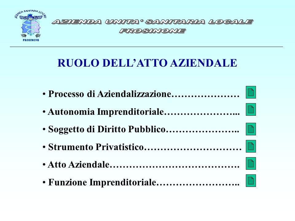 RUOLO DELLATTO AZIENDALE Processo di Aziendalizzazione………………… Autonomia Imprenditoriale…………………...