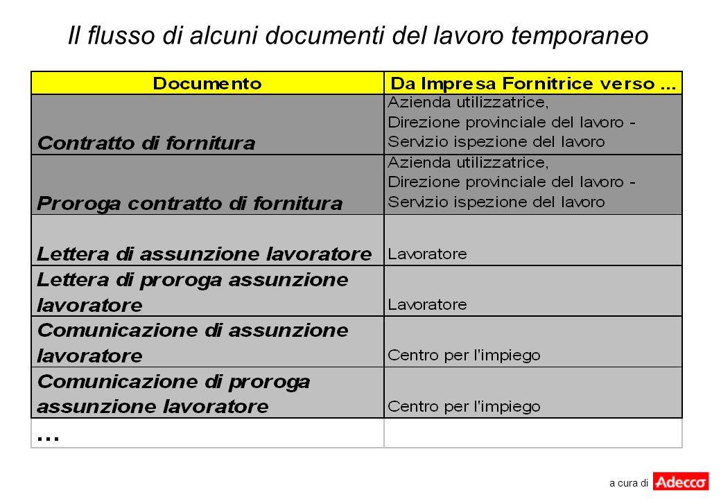 Il flusso di alcuni documenti del lavoro temporaneo a cura di