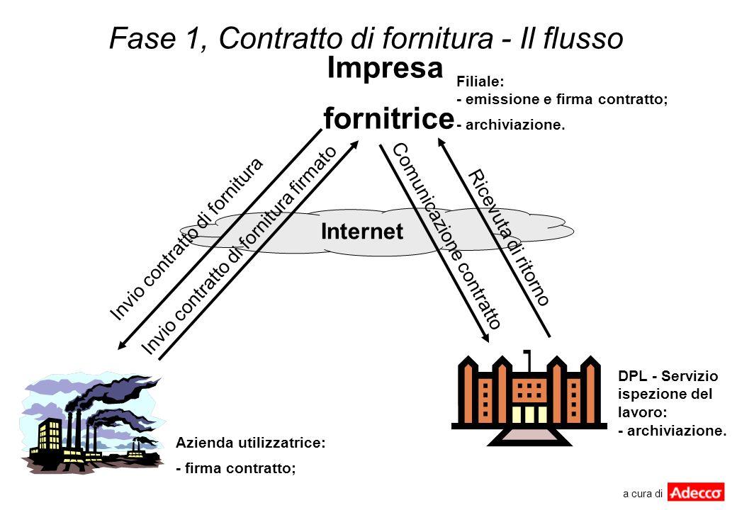 Fase 1, Contratto di fornitura - Il flusso Internet Filiale: - emissione e firma contratto; - archiviazione. DPL - Servizio ispezione del lavoro: - ar