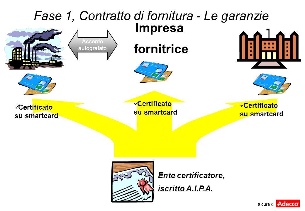 Fase 1, Contratto di fornitura - Le garanzie Ente certificatore, iscritto A.I.P.A. Certificato su smartcard Accordo autografato Impresa fornitrice a c
