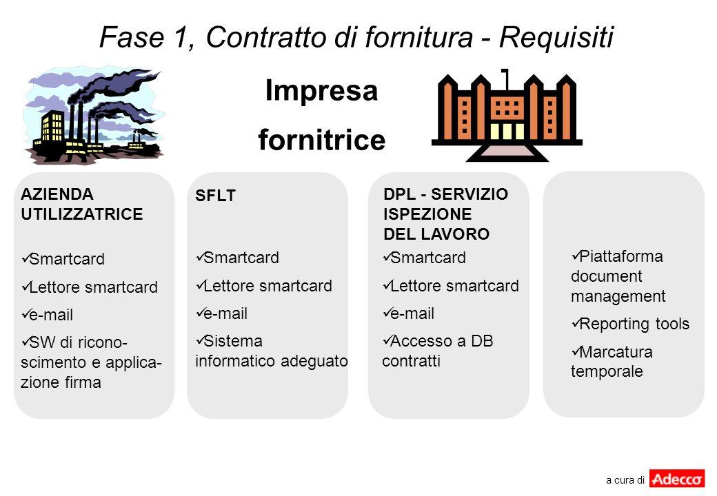 Fase 1, Contratto di fornitura - Requisiti Smartcard Lettore smartcard e-mail SW di ricono- scimento e applica- zione firma AZIENDA UTILIZZATRICE SFLT