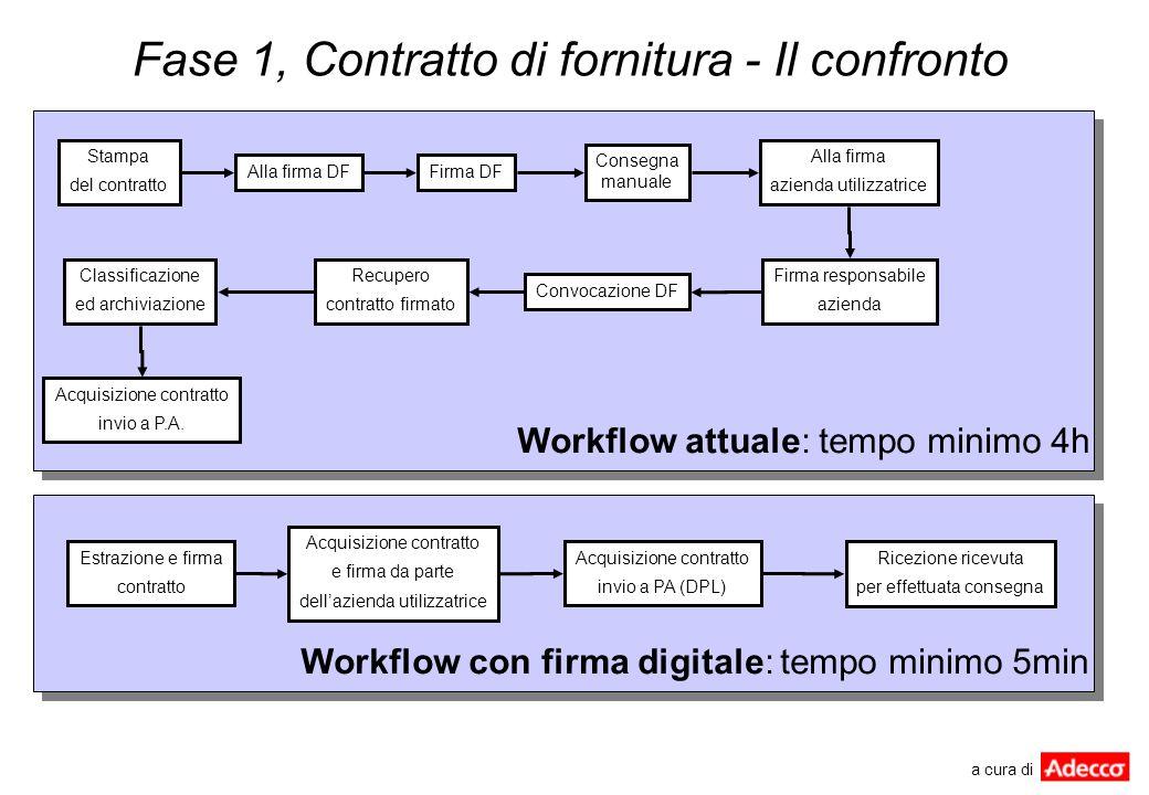Fase 1, Contratto di fornitura - Il confronto Stampa del contratto Alla firma DFFirma DF Consegna manuale Alla firma azienda utilizzatrice Firma respo