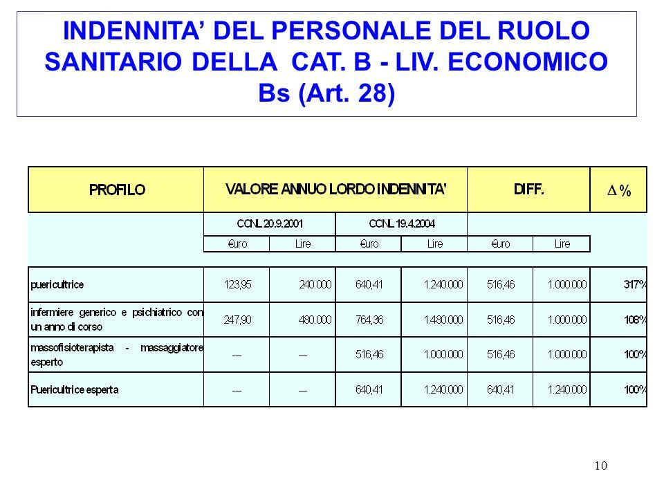 10 INDENNITA DEL PERSONALE DEL RUOLO SANITARIO DELLA CAT. B - LIV. ECONOMICO Bs (Art. 28)