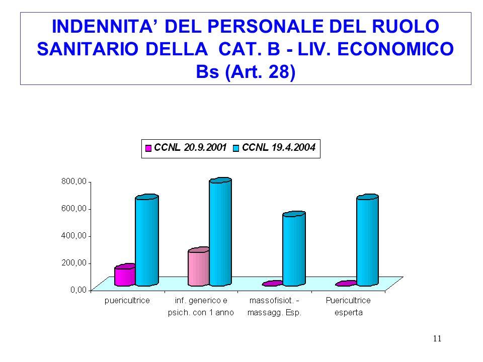 11 INDENNITA DEL PERSONALE DEL RUOLO SANITARIO DELLA CAT. B - LIV. ECONOMICO Bs (Art. 28)