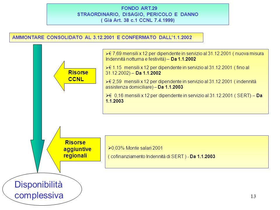 13 FONDO ART.29 STRAORDINARIO, DISAGIO, PERICOLO E DANNO ( Già Art. 38 c.1 CCNL 7.4.1999) AMMONTARE CONSOLIDATO AL 3.12.2001 E CONFERMATO DALL1.1.2002