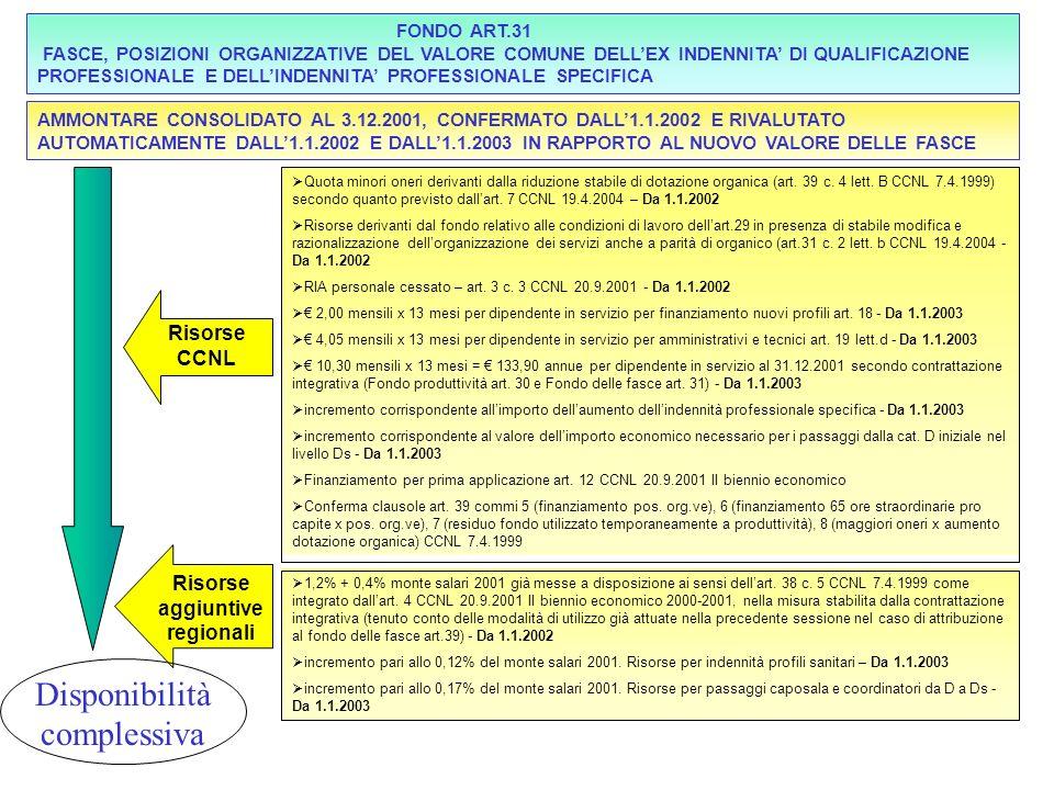 Quota minori oneri derivanti dalla riduzione stabile di dotazione organica (art. 39 c. 4 lett. B CCNL 7.4.1999) secondo quanto previsto dallart. 7 CCN