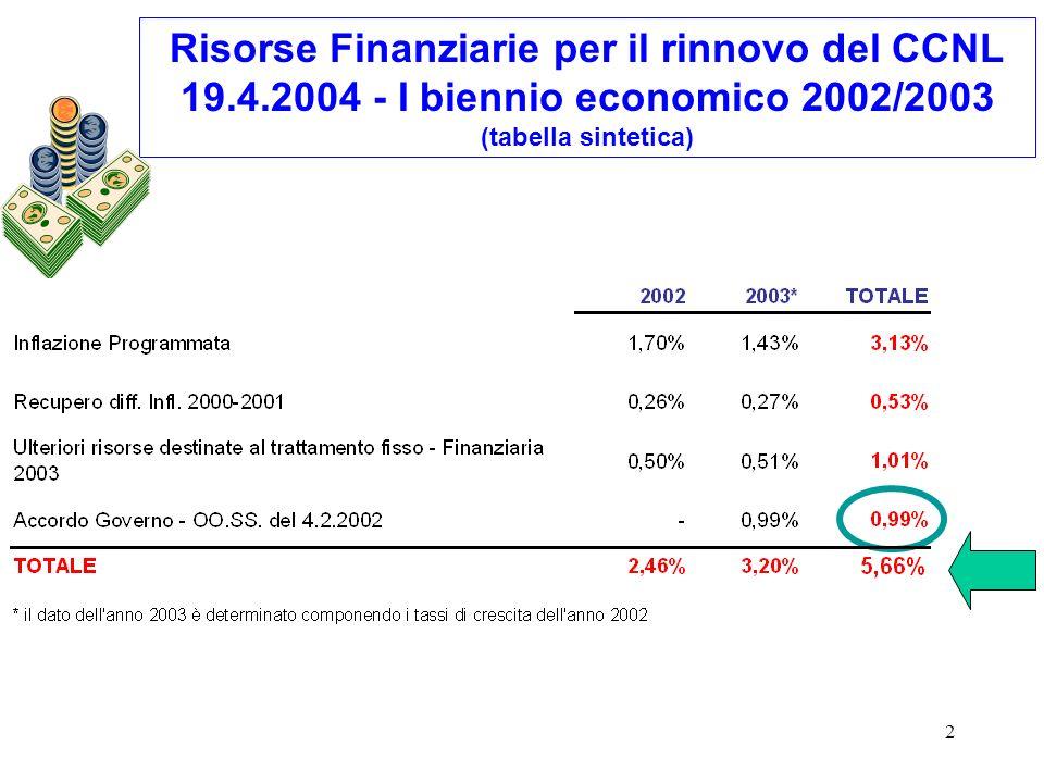 2 Risorse Finanziarie per il rinnovo del CCNL 19.4.2004 - I biennio economico 2002/2003 (tabella sintetica)