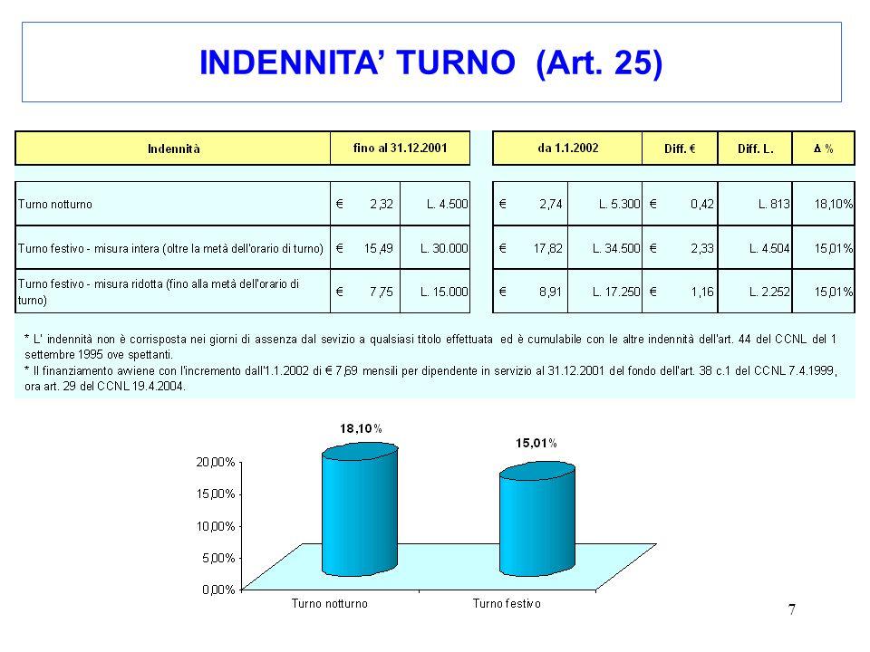 7 INDENNITA TURNO (Art. 25)