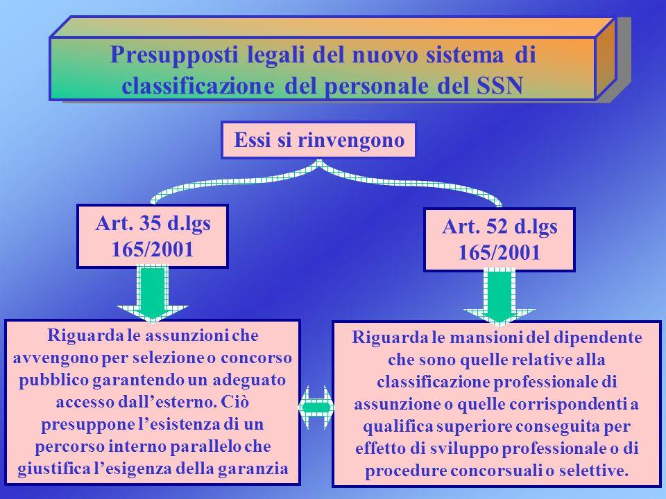 Presupposti legali del nuovo sistema di classificazione del personale del SSN Essi si rinvengono Art. 35 d.lgs 165/2001 Art. 52 d.lgs 165/2001 Riguard