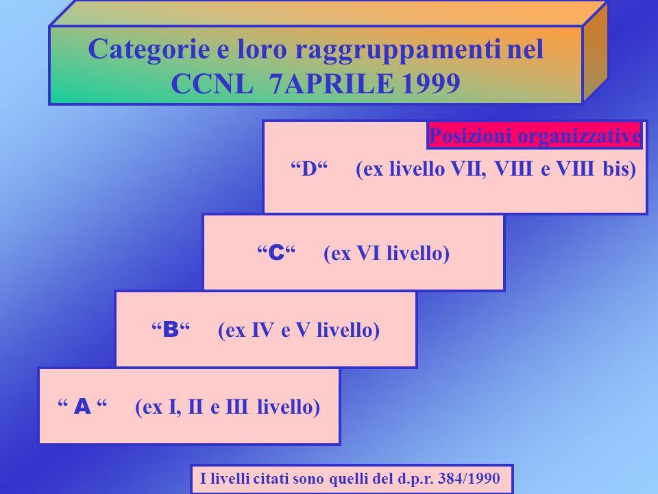 Categorie e loro raggruppamenti nel CCNL 7APRILE 1999 A (ex I, II e III livello) I livelli citati sono quelli del d.p.r. 384/1990 B (ex IV e V livello
