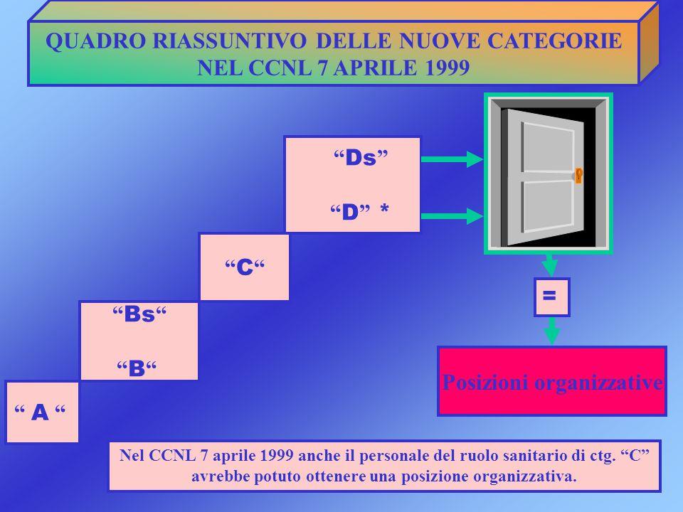 QUADRO RIASSUNTIVO DELLE NUOVE CATEGORIE NEL CCNL 7 APRILE 1999 A Bs B C Ds D * Posizioni organizzative = Nel CCNL 7 aprile 1999 anche il personale de