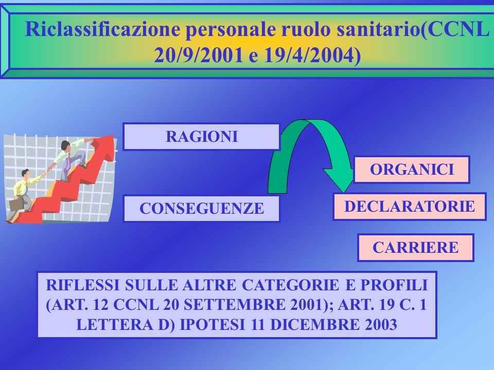 Riclassificazione personale ruolo sanitario(CCNL 20/9/2001 e 19/4/2004) RAGIONI CONSEGUENZE RIFLESSI SULLE ALTRE CATEGORIE E PROFILI (ART. 12 CCNL 20