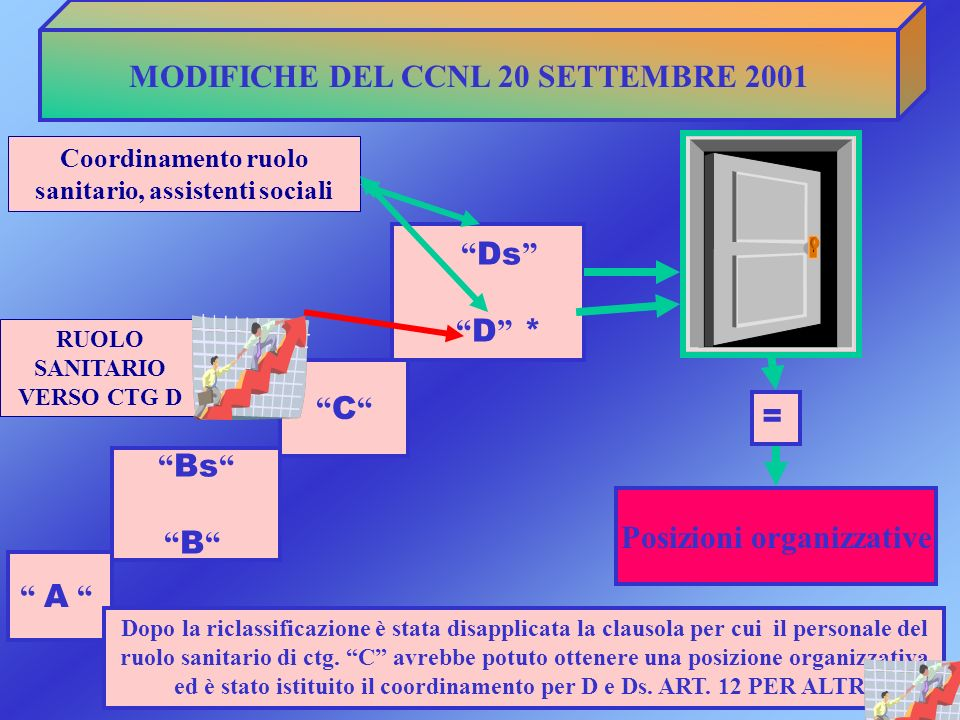 MODIFICHE DEL CCNL 20 SETTEMBRE 2001 A Bs B C Ds D * Posizioni organizzative = Dopo la riclassificazione è stata disapplicata la clausola per cui il p