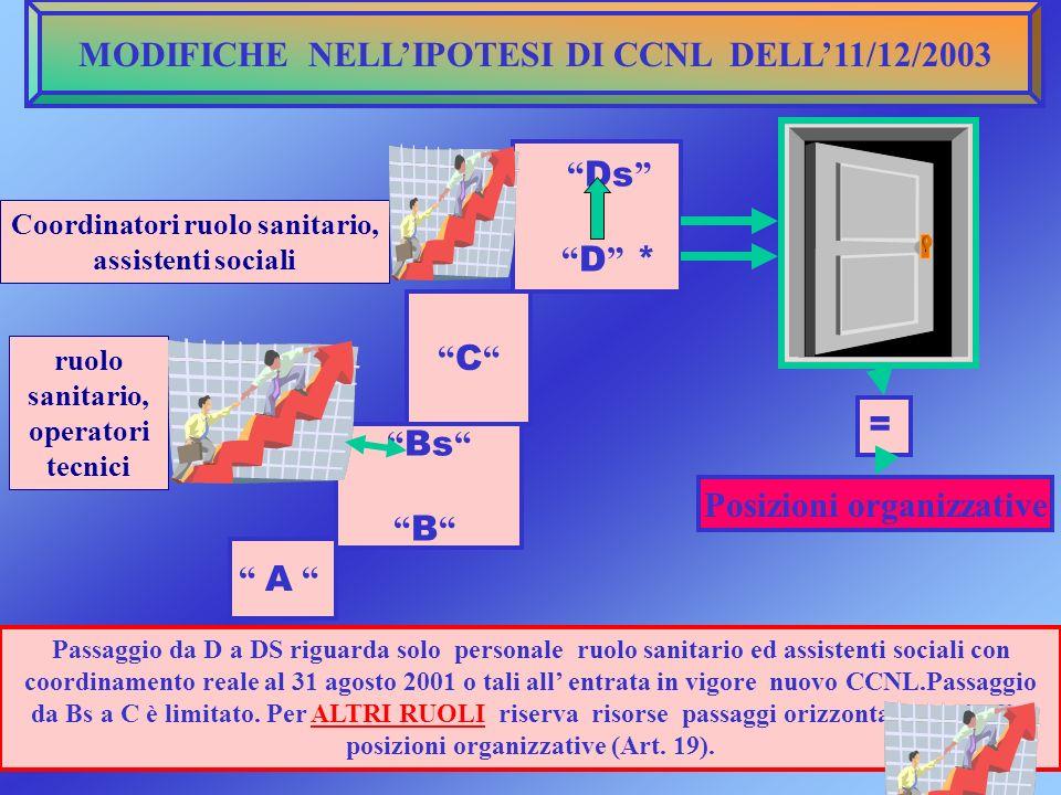 MODIFICHE NELLIPOTESI DI CCNL DELL11/12/2003 A Bs B C Ds D * Posizioni organizzative = Passaggio da D a DS riguarda solo personale ruolo sanitario ed