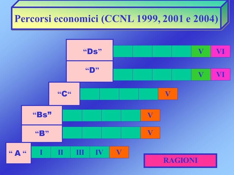 Percorsi economici (CCNL 1999, 2001 e 2004) Bs B C Ds D A V V IIIIIIIV RAGIONI VI V V V V