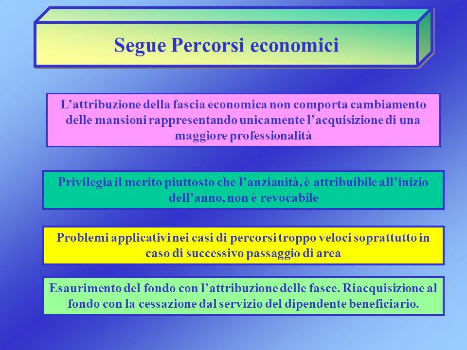 Segue Percorsi economici Lattribuzione della fascia economica non comporta cambiamento delle mansioni rappresentando unicamente lacquisizione di una m