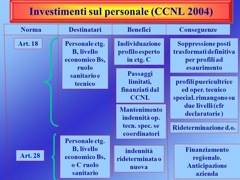 Investimenti sul personale (CCNL 2004) NormaDestinatariBenefici Art. 18Personale ctg. B, livello economico Bs, ruolo sanitario e tecnico Individuazion