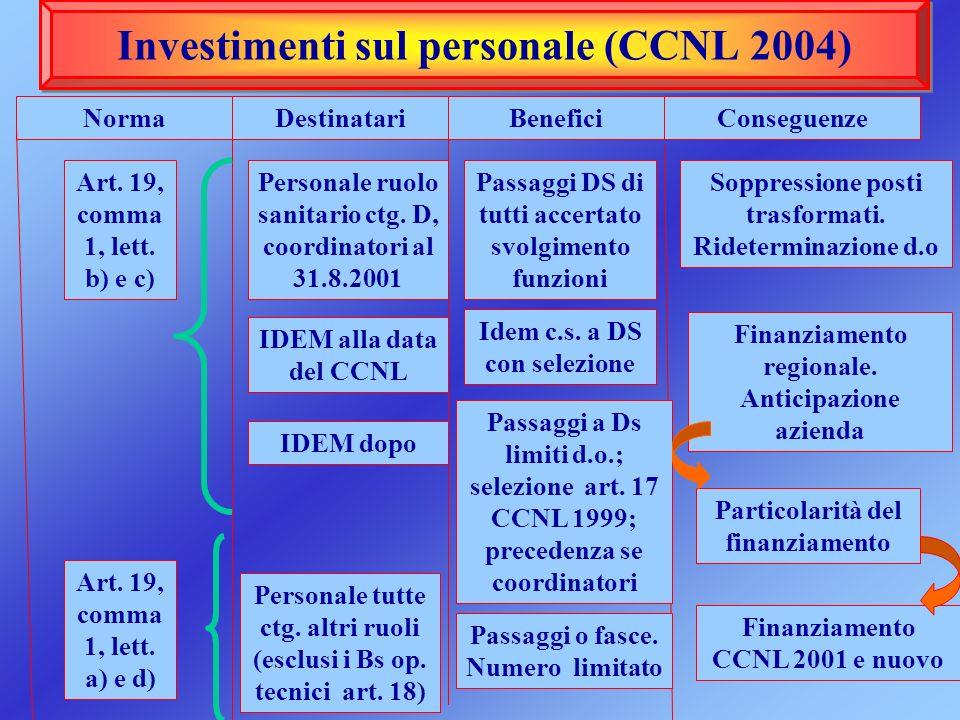 Investimenti sul personale (CCNL 2004) NormaDestinatariBenefici Art. 19, comma 1, lett. b) e c) Personale ruolo sanitario ctg. D, coordinatori al 31.8