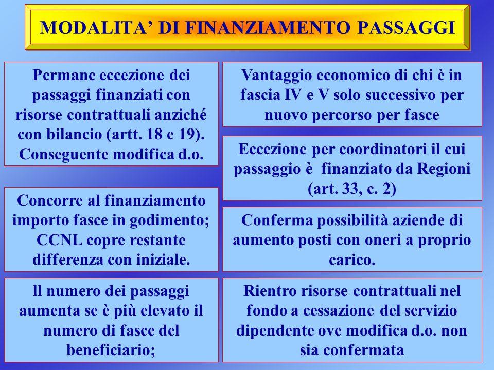 MODALITA DI FINANZIAMENTO PASSAGGI Permane eccezione dei passaggi finanziati con risorse contrattuali anziché con bilancio (artt. 18 e 19). Conseguent