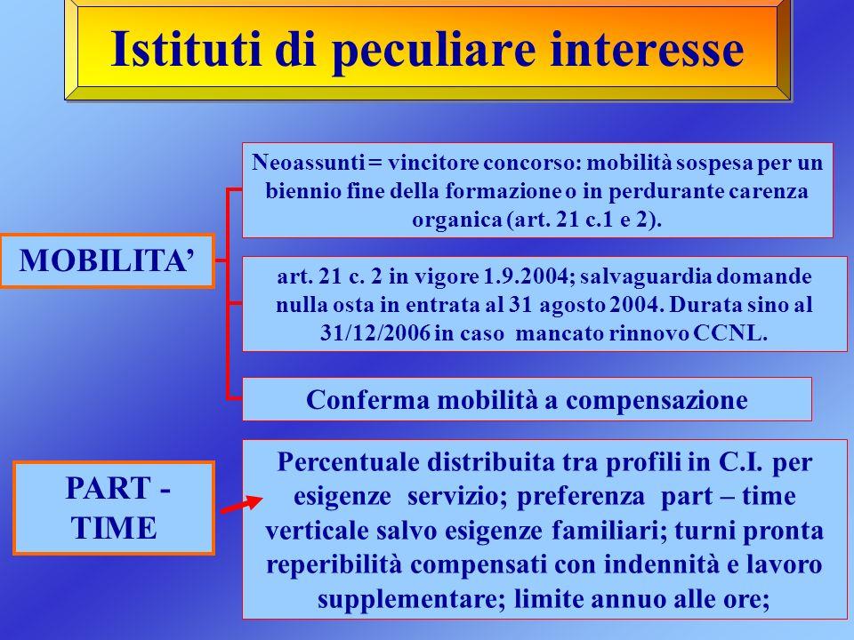 Istituti di peculiare interesse MOBILITA PART - TIME Neoassunti = vincitore concorso: mobilità sospesa per un biennio fine della formazione o in perdu