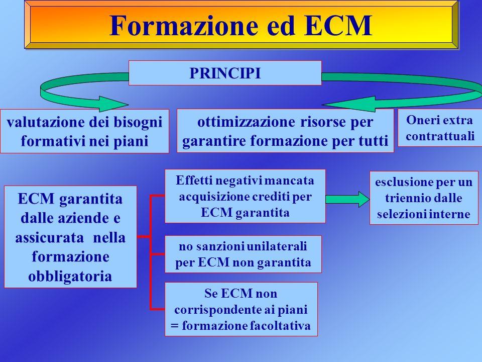 Formazione ed ECM ECM garantita dalle aziende e assicurata nella formazione obbligatoria Effetti negativi mancata acquisizione crediti per ECM garanti