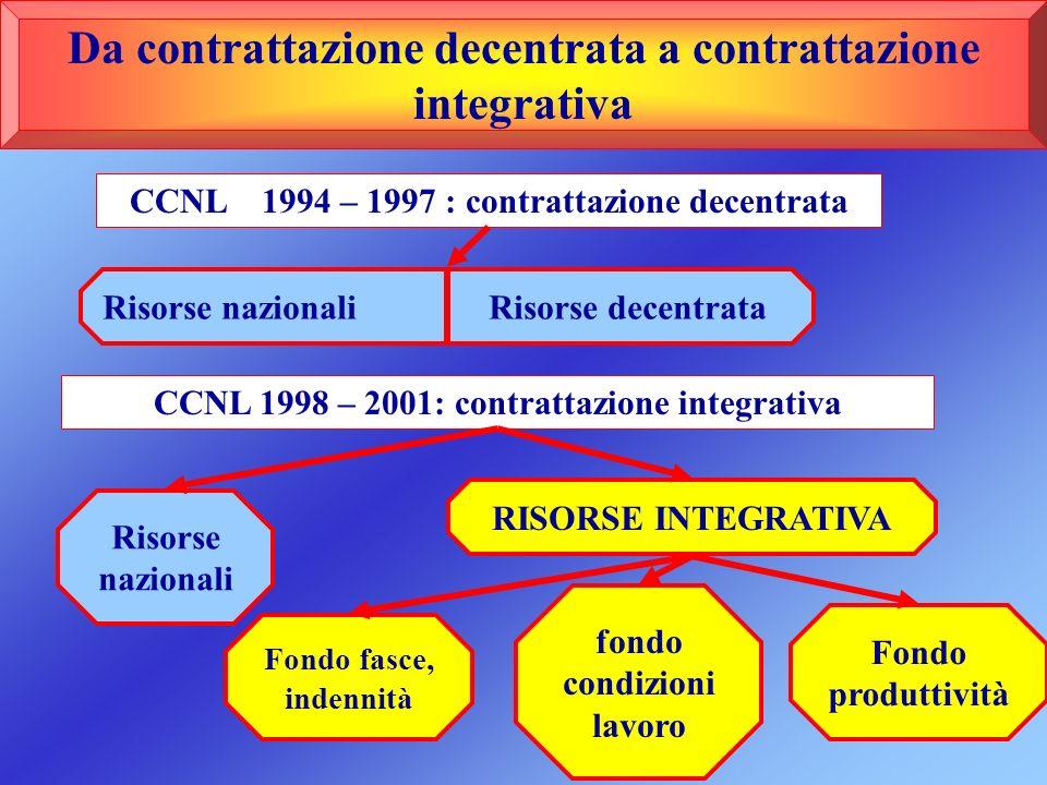 Da contrattazione decentrata a contrattazione integrativa CCNL 1994 – 1997 : contrattazione decentrata Risorse nazionali Risorse decentrata CCNL 1998