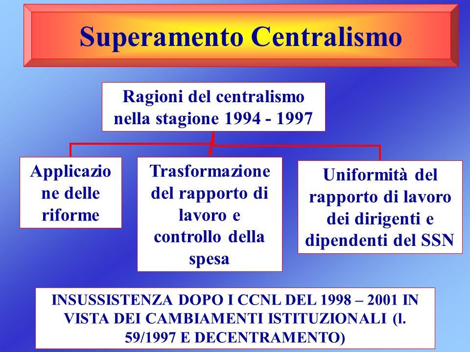 Superamento Centralismo Ragioni del centralismo nella stagione 1994 - 1997 Applicazio ne delle riforme Trasformazione del rapporto di lavoro e control