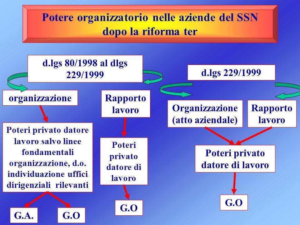 Potere organizzatorio nelle aziende del SSN dopo la riforma ter d.lgs 229/1999 d.lgs 80/1998 al dlgs 229/1999 Organizzazione (atto aziendale) Rapporto