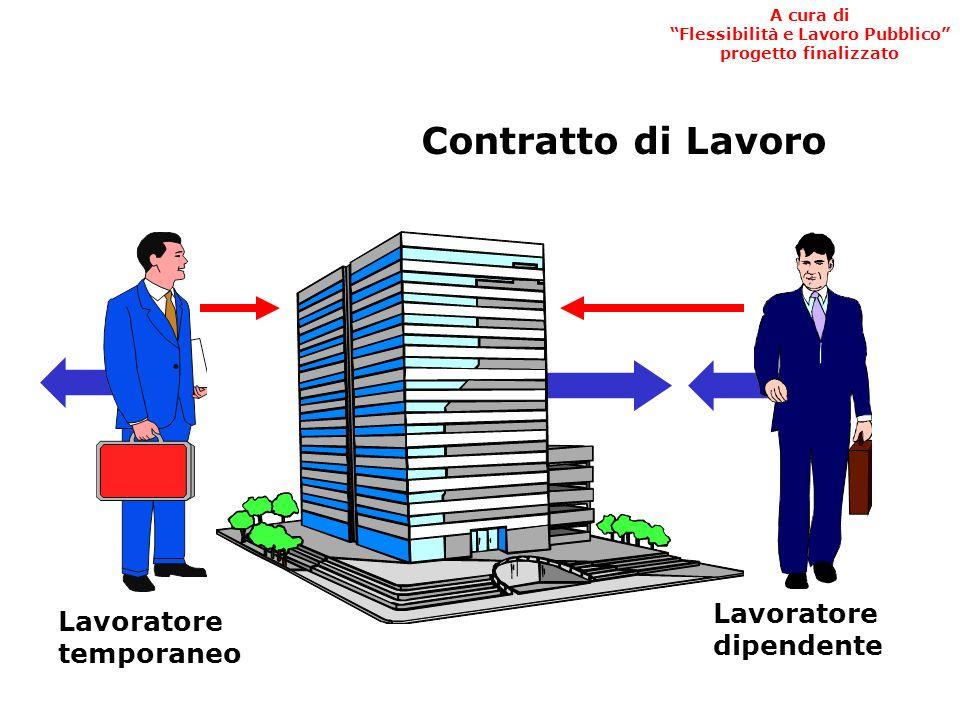 Contratto di Lavoro Lavoratore temporaneo Lavoratore dipendente A cura di Flessibilità e Lavoro Pubblico progetto finalizzato