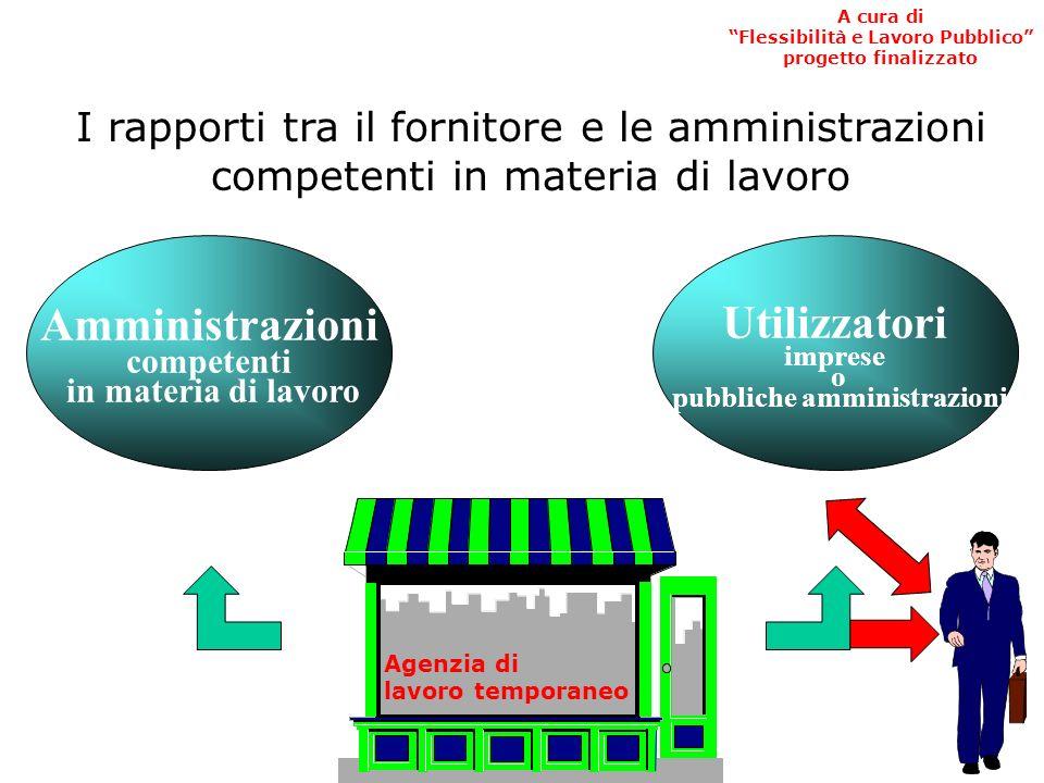 lavoratore Contratto di fornitura Utilizzatore fornitore missione La struttura del rapporto trilatero Contratto di lavoro A cura di Flessibilità e Lavoro Pubblico progetto finalizzato