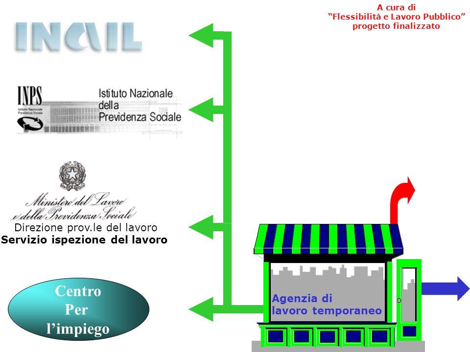 I rapporti tra il fornitore e le amministrazioni competenti in materia di lavoro Utilizzatori imprese o pubbliche amministrazioni Amministrazioni comp